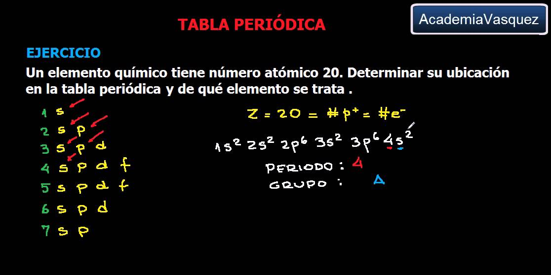 Tabla peridica ubicacin de grupo y periodo ejercicio 1 youtube urtaz Image collections