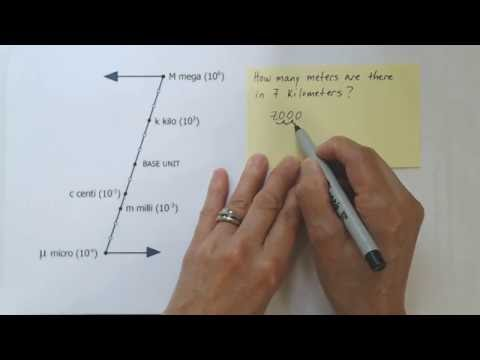 Converting Between SI Unit Prefixes