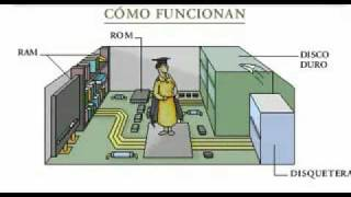 Video Como funcionan las computadoras download MP3, 3GP, MP4, WEBM, AVI, FLV November 2017