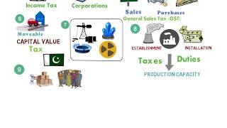 Taxation in Pakistan II CAF-6 Taxation II Innovative Learning II CA Pakistan