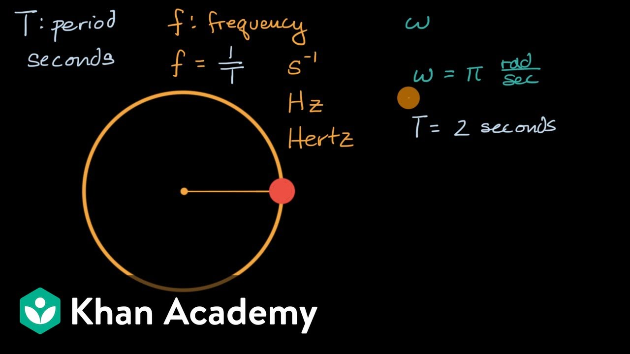 Connecting period and frequency to angular velocity