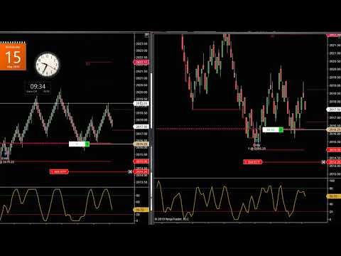 Micro Emini S&P trade $100.00 + Gain
