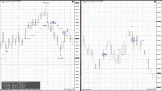Day Trading Results!! Emini Trading Strategies