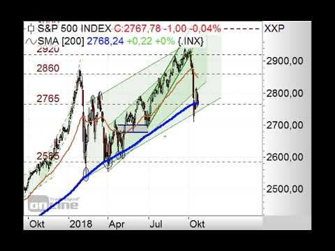 S&P500 vor Kurseinbruch? - Chart Flash 22.10.2018