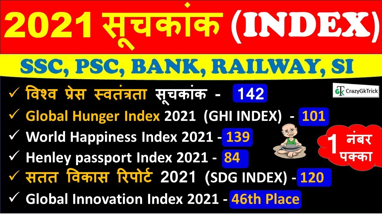 Current Affairs 2021 : Index 2021 | महत्वपूर्ण सूचकांक 2021 | India's Rank In Various Indexes 2021