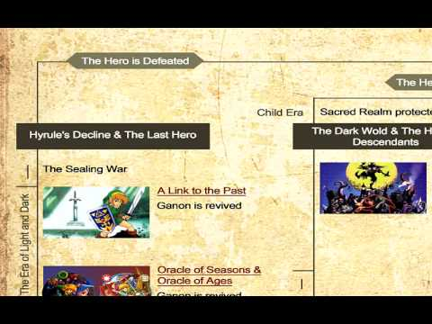 lancun s reaction to nintendo s official legend of zelda timeline