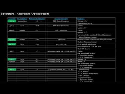 Lipoproteins (Part 2 of 7) - Apoproteins / Apolipoproteins