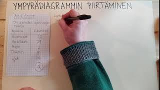 Ympyrädiagrammin piirtäminen käsin