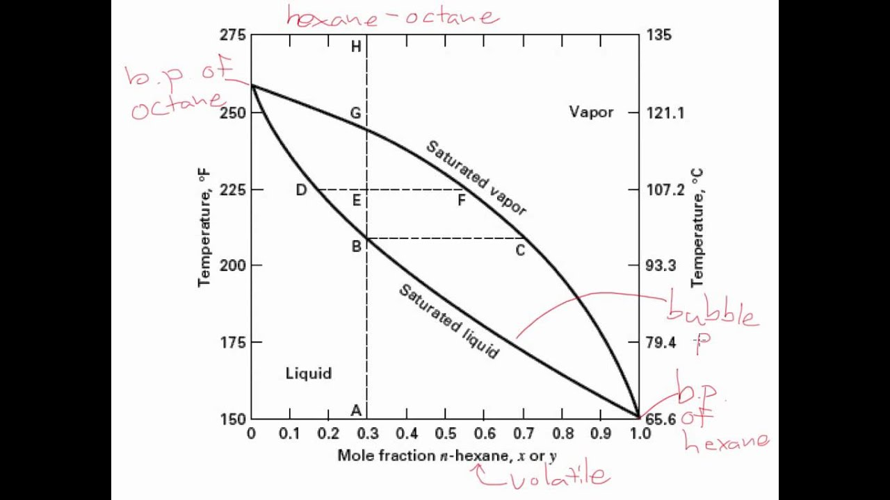 What Is Binary Phase Diagram Molex Wiring V L Equilibrium Diagrams Youtube