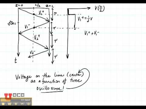 ECE3300 Lecture 93 Bounce Diagrams  YouTube