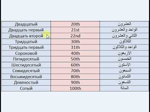 Learn Arrange the numbers in Russian Language Arabic English with clear voice