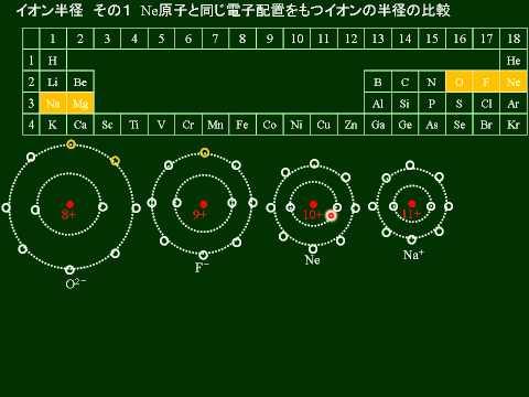 化学基礎 イオン結合の組成式 その4 名称posted by harukoflclsr