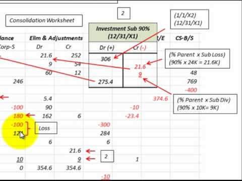 Consolidate Simple Equity Method For Subsequent Years (Example ...