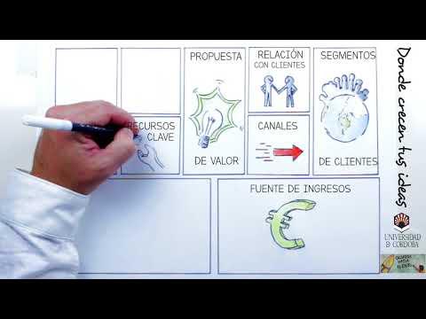 TUTORIAL BUSINESS MODEL CANVAS -UNIVERSIDAD DE CÓRDOBA-