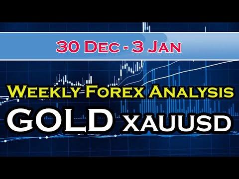 Forex market q1 2020