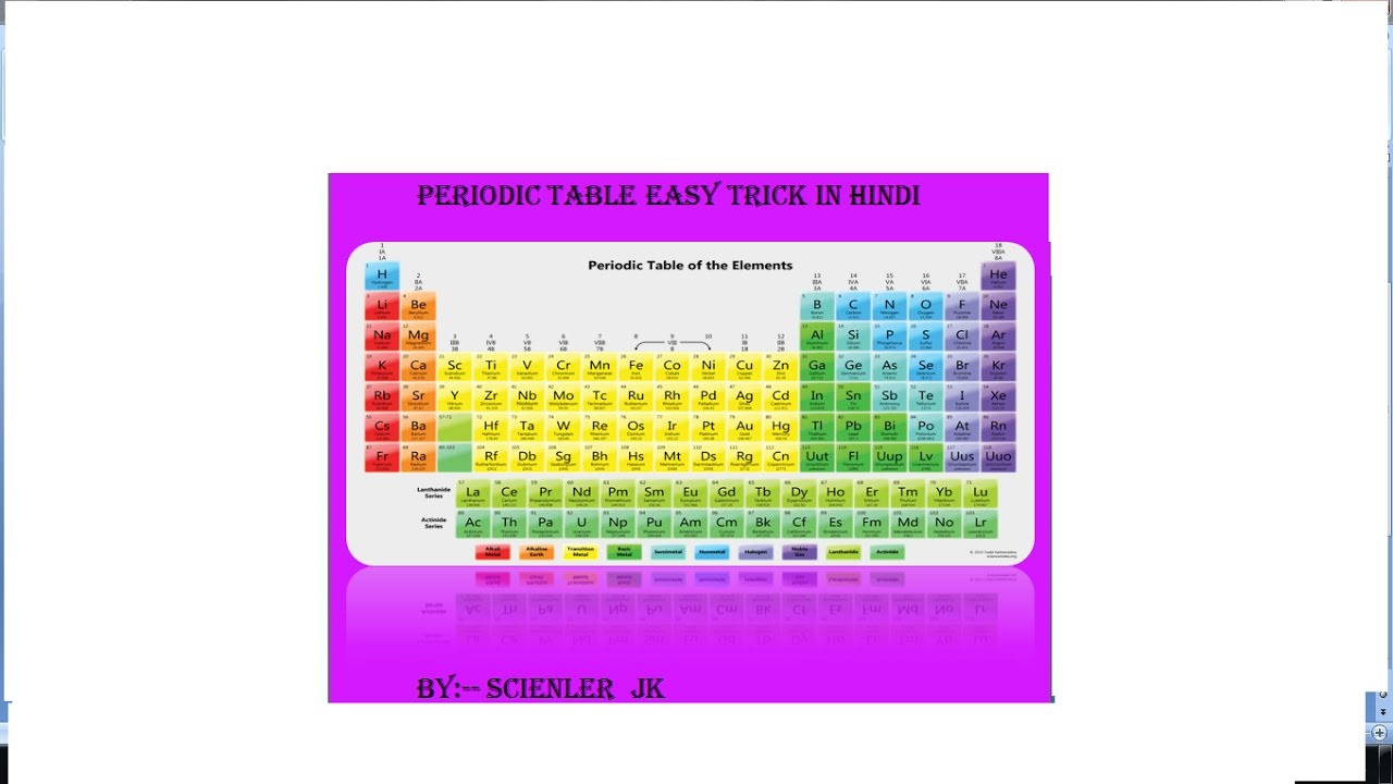 Periodic table easy tricks youtube periodic table easy tricks gamestrikefo Choice Image