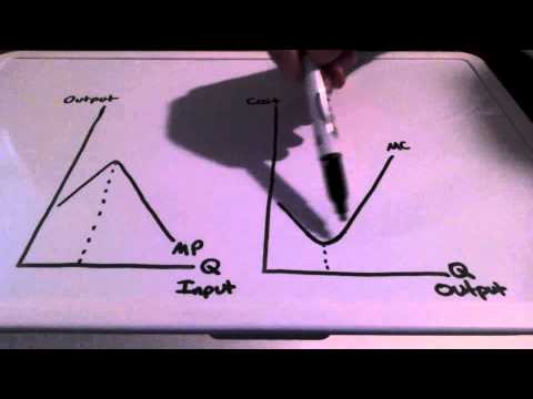 Marginal Product And Marginal Cost