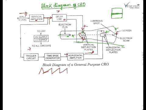 Block Diagram of CRO, Cathode Oscilloscope Block Diagram