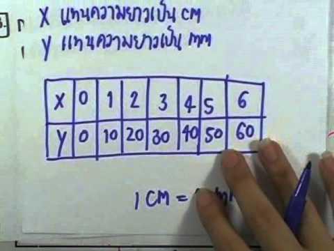 เลขกระทรวง พื้นฐาน ม.3 เล่ม1 : แบบฝึกหัด2.1 ข้อ01