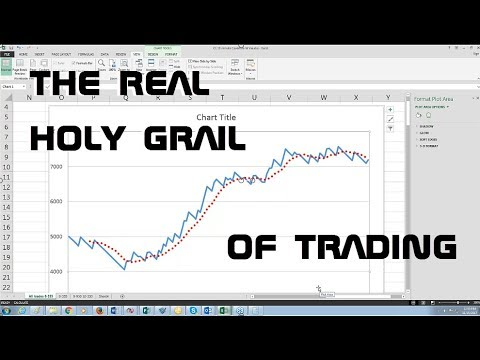 Trading's Holy Grail - Money Management (How to pass a Top Step Trader Combine)