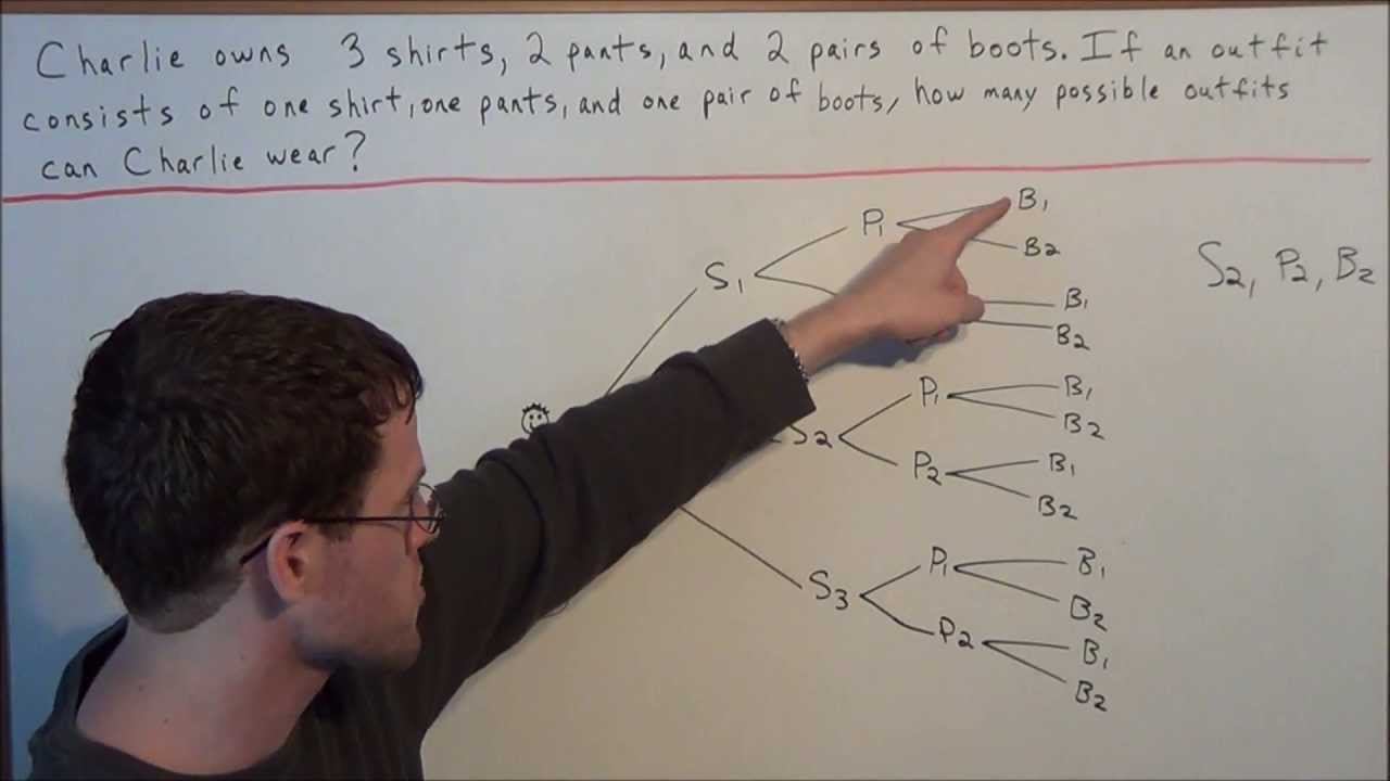Counting Problem With Tree Diagram And Multiplication Principle Integrated Algebra