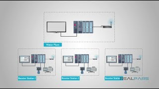 What is the difference between SCADA and HMI?