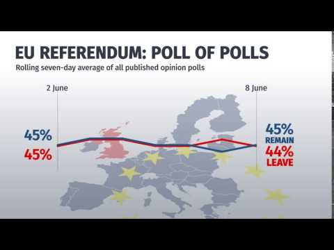 EU referendum poll of polls: June 8