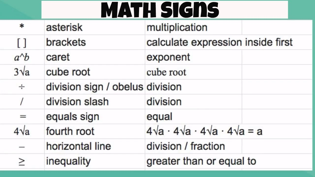 Math Signs And Math Symbols Youtube