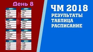 Футбол. Чемпионат мира 2018. Результаты. 2 тур. Группа C. D. Таблица. Расписание.