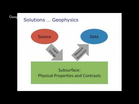 EOSC 350 Lecture 2: Introduction to Applied Geophysics. Doug Oldenburg