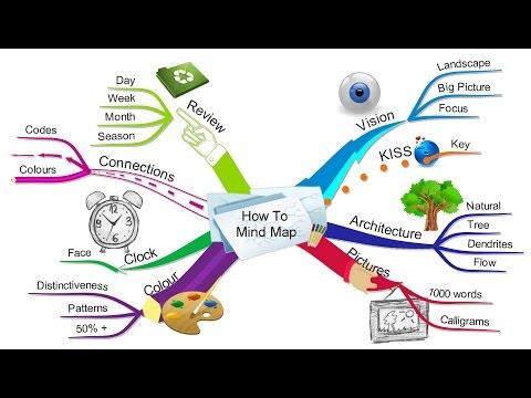 Как делать mind map