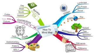 Как создать ментальную карту, интеллект карту Mind Map
