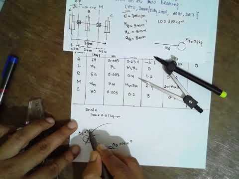 Balancing of Rotating Masses (Analytical method) Pulley problem Lec-3