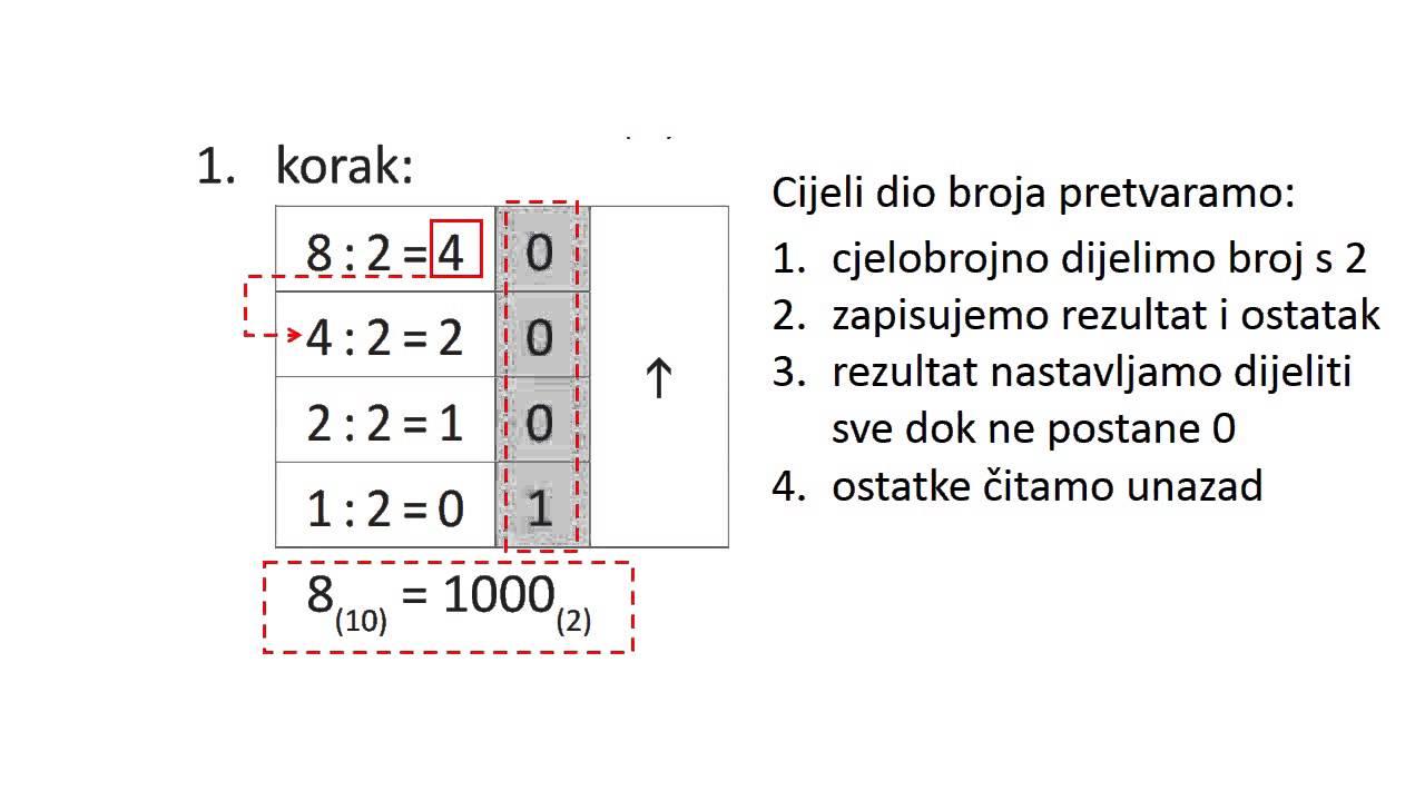 binarni sustav heroja trgovanje bitcoinima s mt4 za Hrvatska