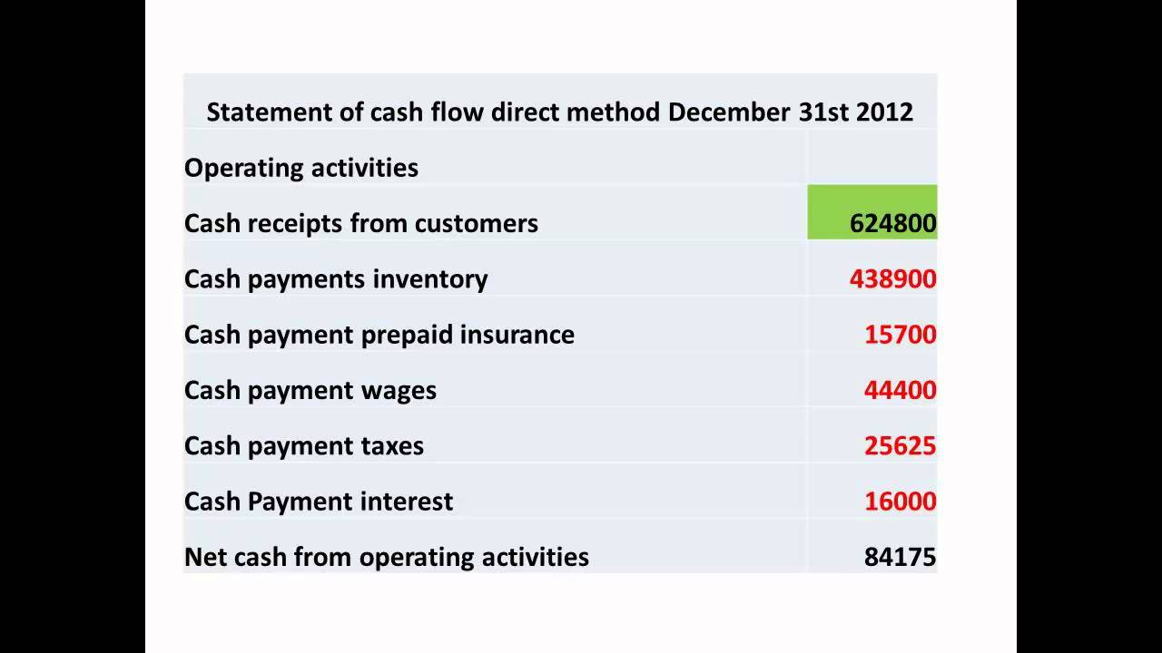 managerial accounting statement cash flow direct method