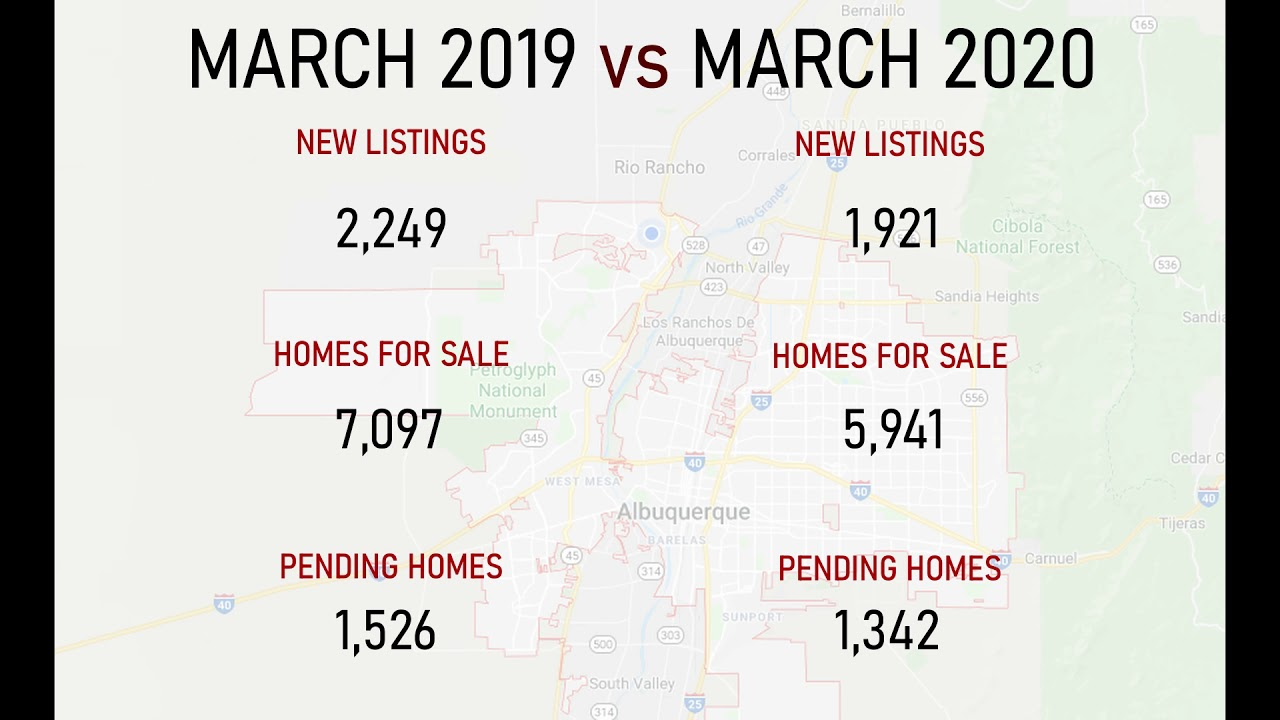 Real Estate Market This Year vs. Last Year