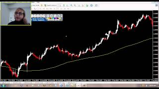 The EMA Forex Breakdown System