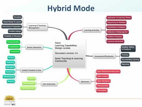 Hybrid State of the Union Part 1