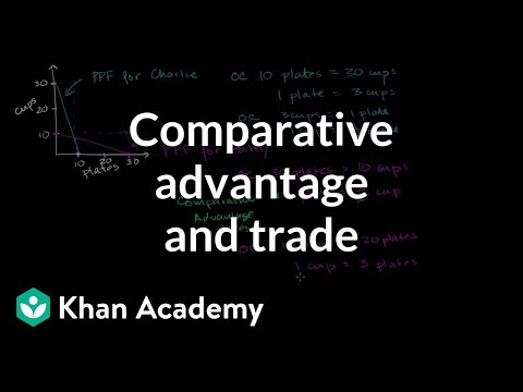 Comparative advantage specialization and gains from trade |