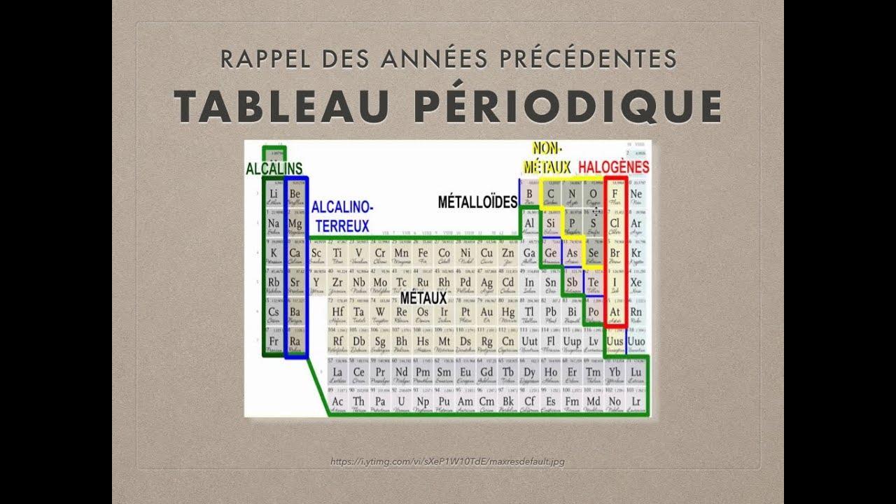CHIMIE 11 - Rappel sur la structure du tableau périodique - YouTube