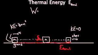 Thermal Energy (Work done by friction)