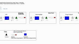 Sterling Simulation - Supply Chain Simulation Model