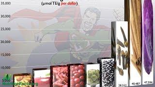 Superpotraviny za hubičku