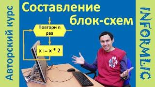Урок 5. Составление блок-схем алгоритмов. Программирование на Pascal / Паскаль. Уроки по информатике