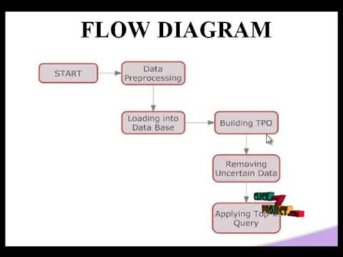 Crowdsourcing For Top K Query Processing Over Uncertain Data | Final Year  Projects 2016