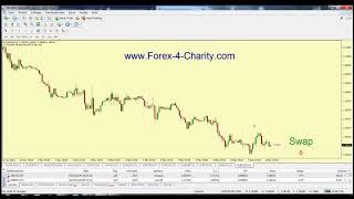 Forex Trading einfach erklärt:  Swap