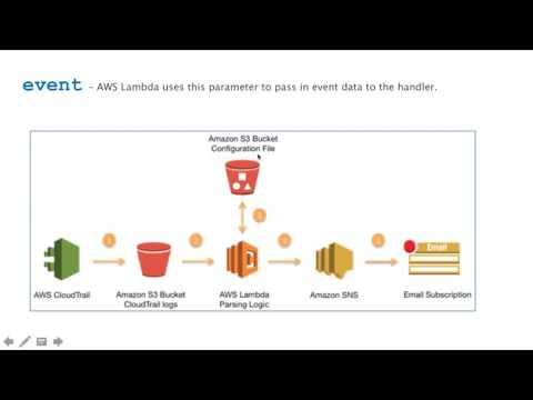AWS Lambda Explained with Demo