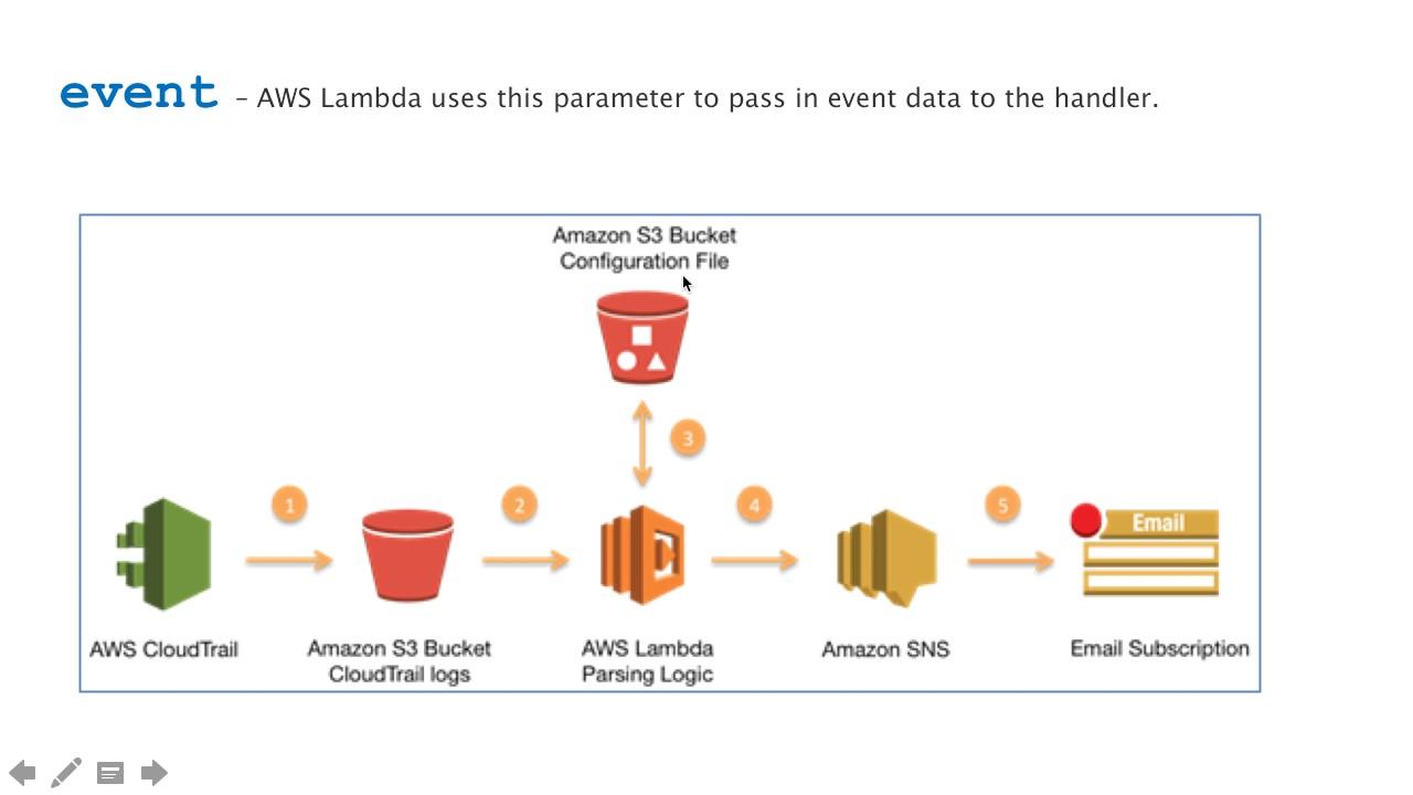AWS Lambda Explained with Demo