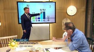 """SD vinnare i nya mätningen """"Det här har aldrig skett tidigare"""" - Nyhetsmorgon (TV4)"""