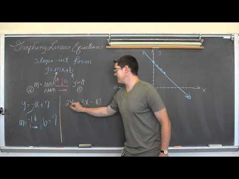 Graphing Lines In Slope-Intercept Form Y=mx+b